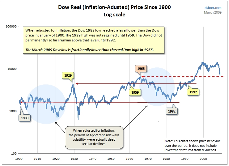 dow-inflation-adjusted-chart